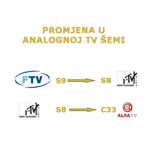 Promjene u Analognoj TV šemi